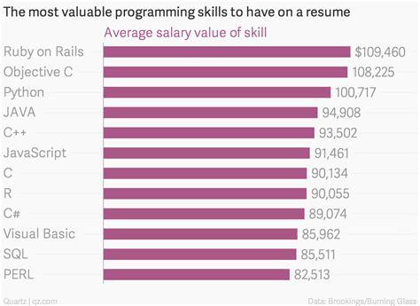 Valuable Skills To Put On A Resume by Opennews оценка уровня оплаты разработчиков на тех или