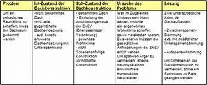 Keller Kosten Pro M2 : dachausbau ~ Markanthonyermac.com Haus und Dekorationen