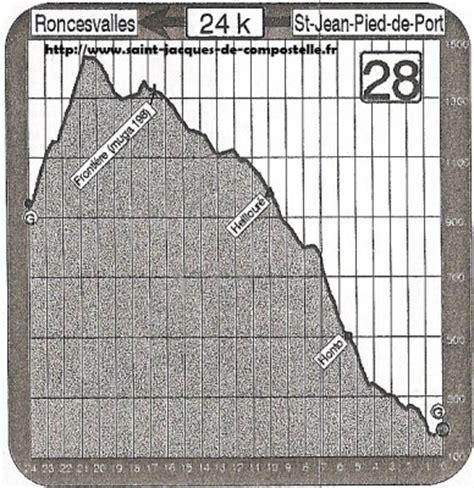 d 233 nivel 233 jean pied de port roncevaux etape 28 jacques de compostelle