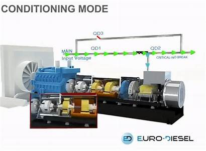 Diesel Ups Rotary Euro Makeagif System