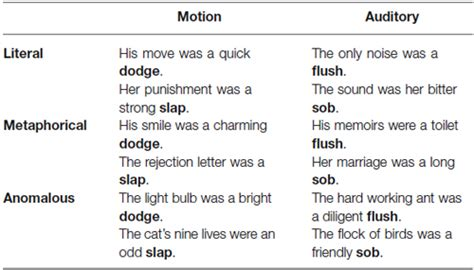 Frontiers Auditory Motion Metaphors Have Different