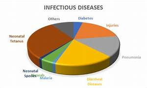 Types Of Stds Chart Hiv Aids Infectious Disease Conferences 2019 Hiv