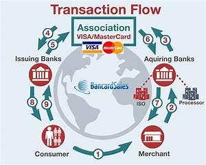 Merchant Account Transaction Flow  Diagram