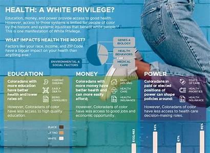Privilege Health Progress