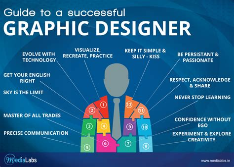 Design Definition by Differences Between A Graphic Designer An Illustrator