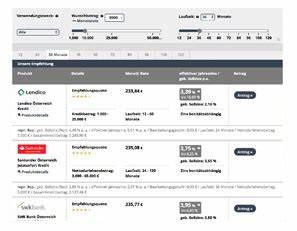 Kreditrechner Immobilien Online : kredit f r wohnungskauf kredite f r wohnungskauf ~ Jslefanu.com Haus und Dekorationen