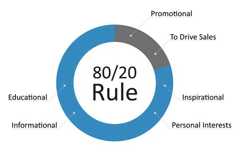Your Guide To The 80/20 Rule