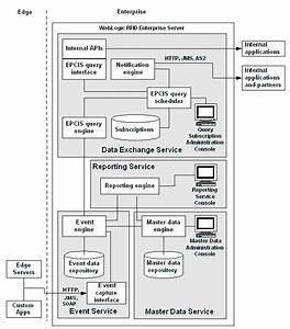 Weblogic Rfid Enterprise Server Architecture