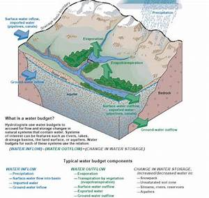 Usgs Ground Water In The Great Lakes Basin   The Case Of