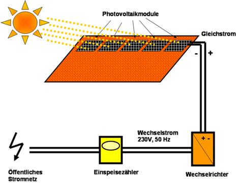 Wodurch Sich Wechselstrom Drehstrom Oder Gleichstrom Unterscheiden by Wechselstrom Und Gleichstrom Gleichstrom Und Wechselstrom
