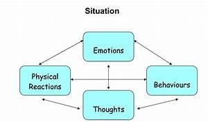 1  Understanding Anxiety  U2013 A Beginner U2019s Guide