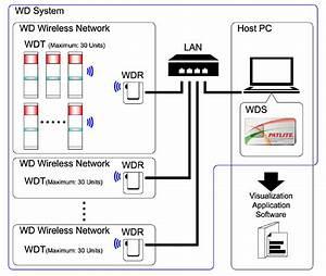 Wireless Data Acquisition Transmitter    Wdt-5lr-z2