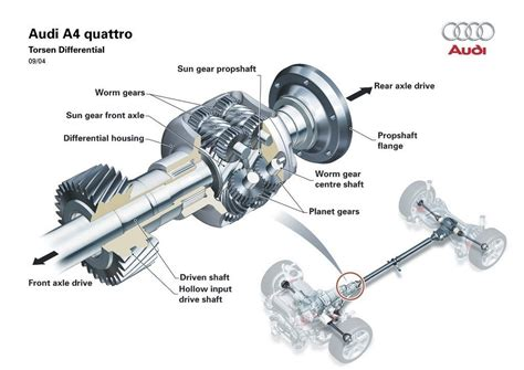 si e auto 0 1 2 3 cómo funciona el diferencial autoblocante de los coches