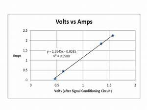 How To Measure Ac Current Using Hall Effect Sensor With Arduino Or Other Common Microcontrollers