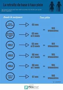 Coefficient Assurance : comment obtenir sa retraite de base taux plein previssima ~ Gottalentnigeria.com Avis de Voitures