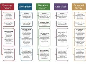 Qualitative Research Theoretical Frameworks