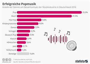 Abschreibung Küche Berechnen : welche lizenzfreie musik f r gewerbliche nutzung einsetzen ~ Themetempest.com Abrechnung