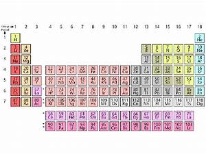 Periodic Table Parts How Periodic Table Has Become Menu For A World Hungry For