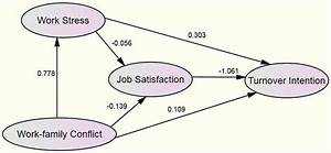 The Relationship Between Job Satisfaction  Work Stress  Work U2013family Conflict  And Turnover