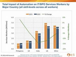 Automation Impact: India's services industry workforce to ...