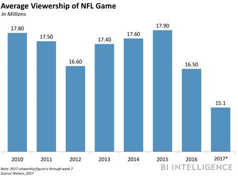 tv execs point  oversaturation  nfl viewership