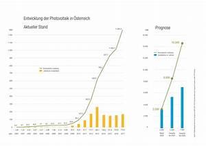 Kosten Photovoltaik 2017 : photovoltaic austria daten fakten ~ Frokenaadalensverden.com Haus und Dekorationen