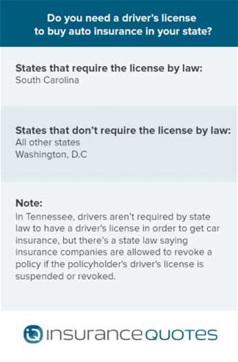 Can you get auto insurance without a driver's license?