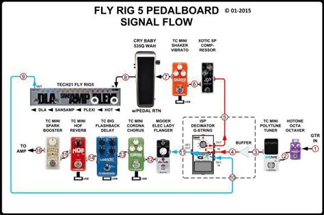 fly rig