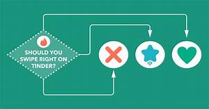 Should You Swipe Right On Tinder   Flowchart