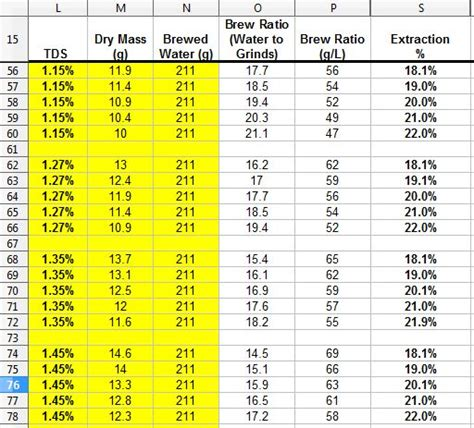 You can customize this ideal ratio for larger brewing. 13 best images about coffee brewing charts on Pinterest   Photos, Brewing and Charts