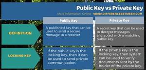 Difference Between Public Key And Private Key