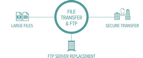 Scalable File And Folder Transfer Solutions