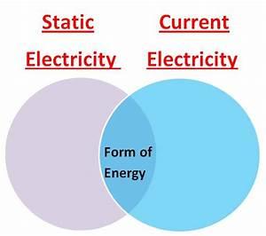 Static Current Electricity Venn Diagram