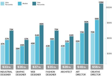 whats  avrage salary    architect forum