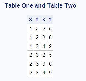 join two tables in r selecting data from more than one table by using joins
