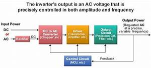 Block Diagram Of An Electronic Inverter