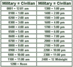 military time notation utc universal time coordinated