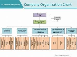 Vale Organization Chart Ppt Modern Heavy Industries Taicang Co Ltd