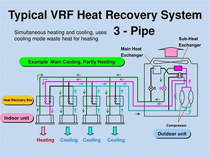 Vrf System Recovery Heat Refrigerant Variable Flow