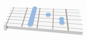 How To Play The Gb Major Chord On The Guitar