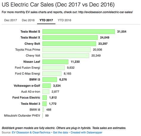 13+ Tesla Car Sales 2017 Pics
