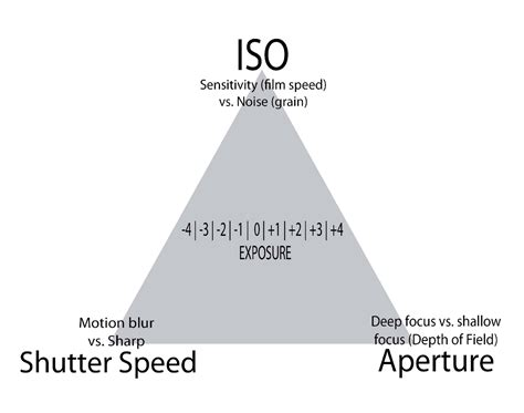 Manual Camera Controls In Ios 8
