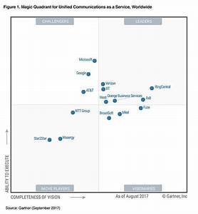 Gartner Magic Quadrant Names RingCentral Leader in UCaaS ...