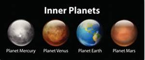 They are Terra-ffic: 4 Terrestrial Planets of Our Solar System