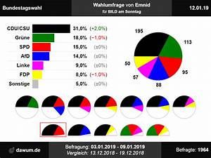 Bundestagswahl  Wahlumfrage Vom 12 01 2019 Von Emnid