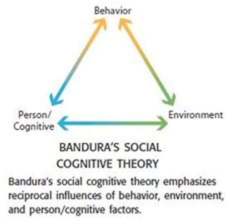 lt social cognitive learning theory images