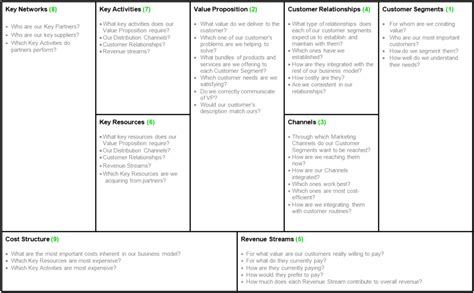 business model canvas bigjump
