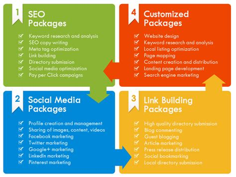 Seo Packages by Affordable Seo Packages To Fit Any Niche And Budget