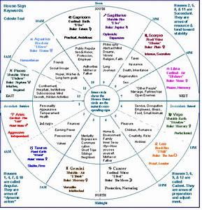 Horoscope Houses | Astrology for the 21st Century
