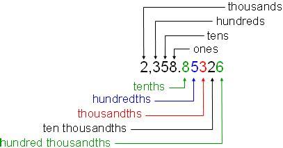20 in decimal form comparing decimals year 7 maths